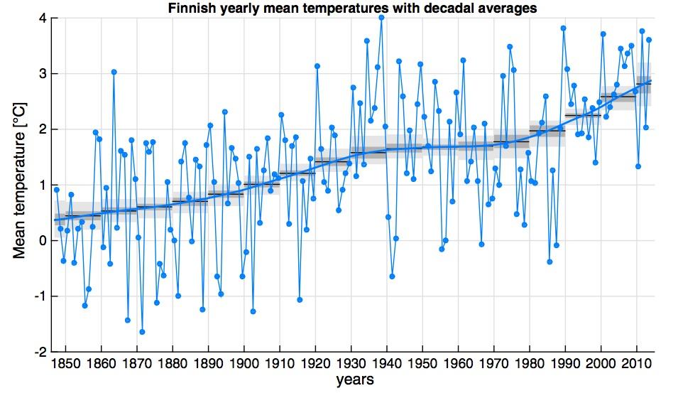 Suomen keskilämötila 1847–2013. Lähde Santtu Mikkonen et al Stoch Environ Res Risk Assess, joulukuu 2014.