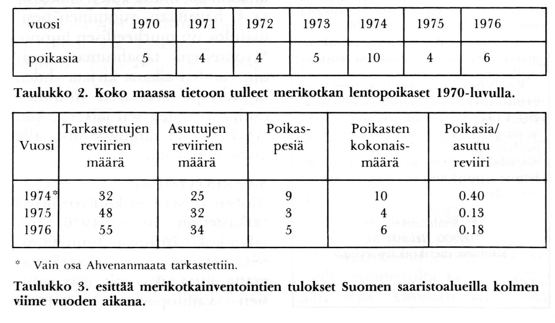 Sivu1_taul2-3_tekstein_1976